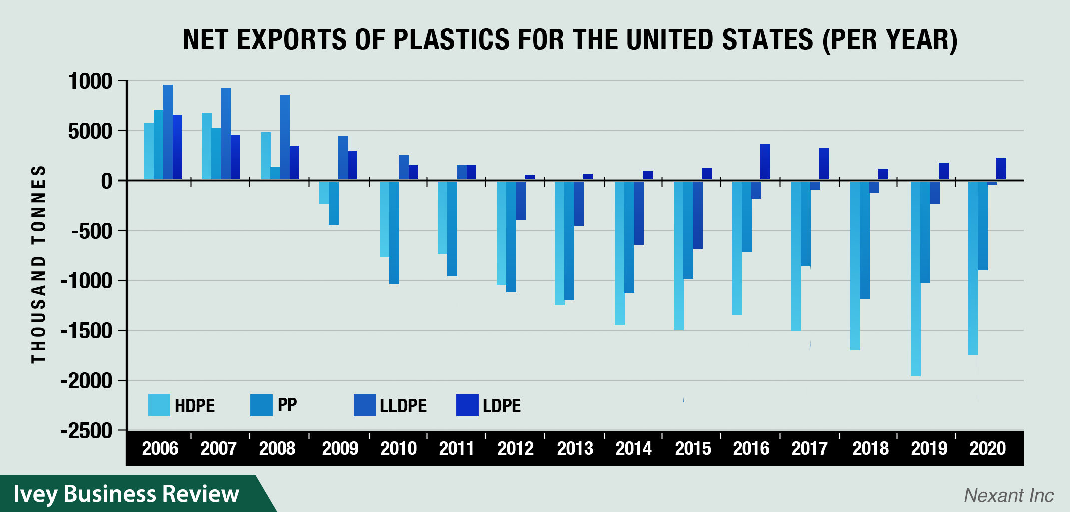 LDPE production as a business