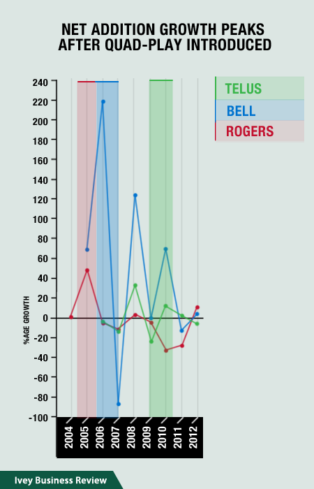 Rogers, Bell, and Telus Net Subscriber Additions Peaked After Quad-Play Bundles Introduced