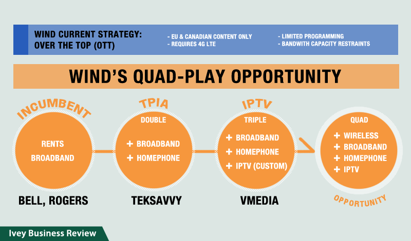Wind Mobile' s Quad-Play Strategy - Opportunity for IPTV (vMedia)
