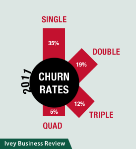 Verizon Subscriber Churn Reduced With Double, Triple, and Quad-Play Bundles