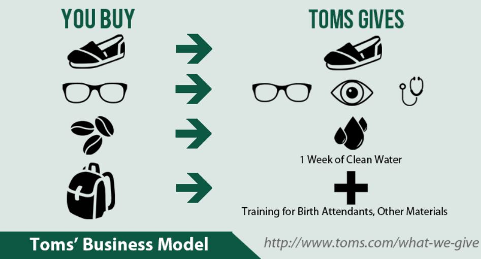toms shoes marketing case study Executive summary toms shoes(tm) was found in 2006, the founder tom mycoskie aimed that for every single pair of shoes the company sells, they give away one.