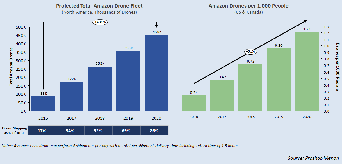 How Many Drones Does Amazon Need