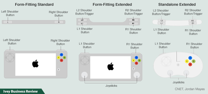 Apple controllers