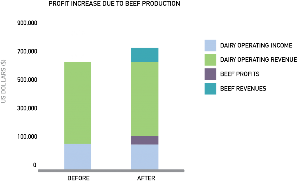Dairy Farm Graphic 3 - Stacked Bar Chart