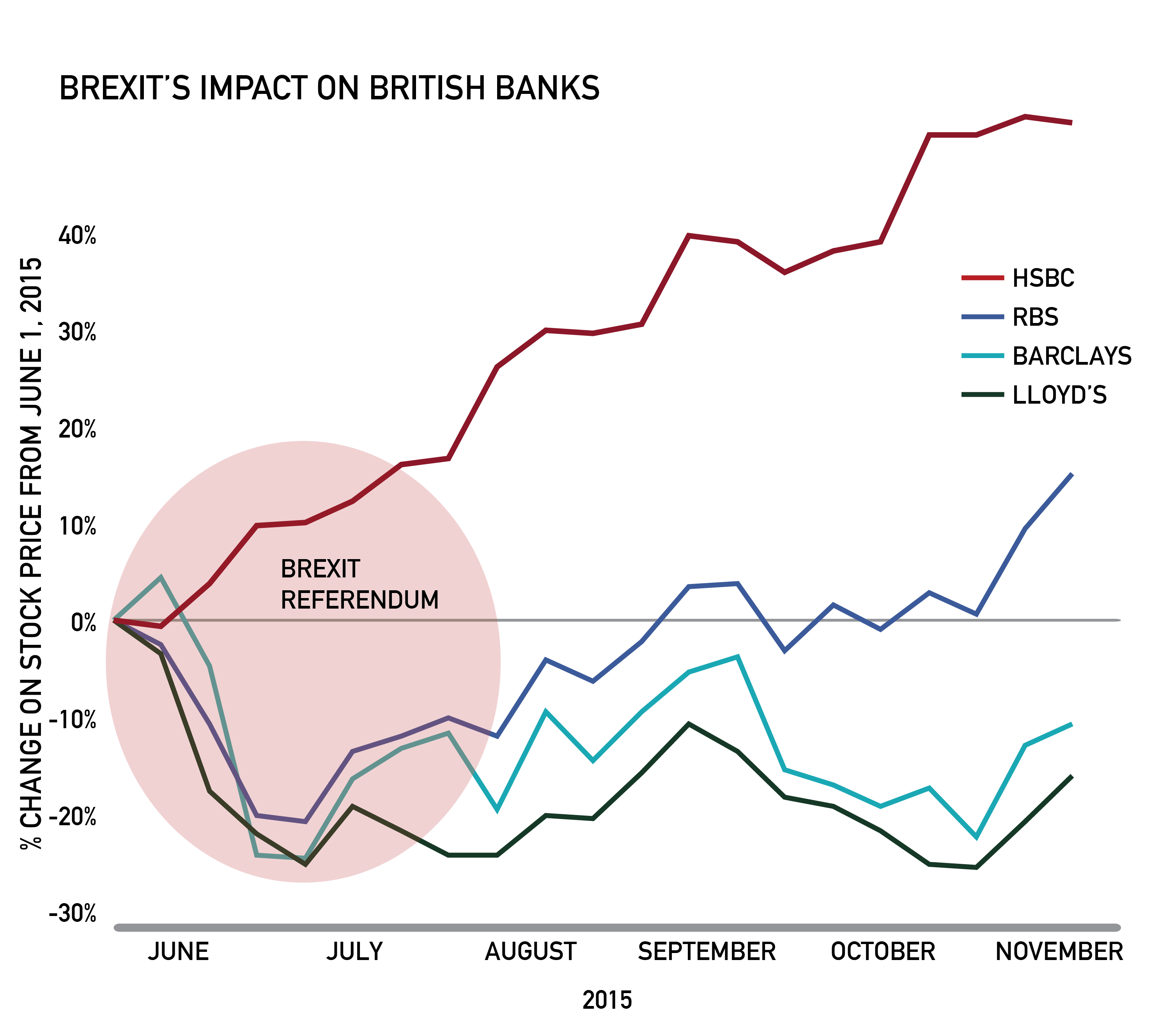 HSBC: Banking on Brexit - Ivey Business Review
