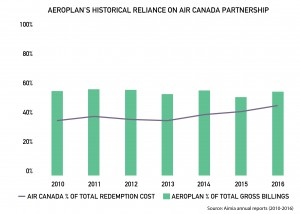 Historical Reliance on Air Canada Partnership