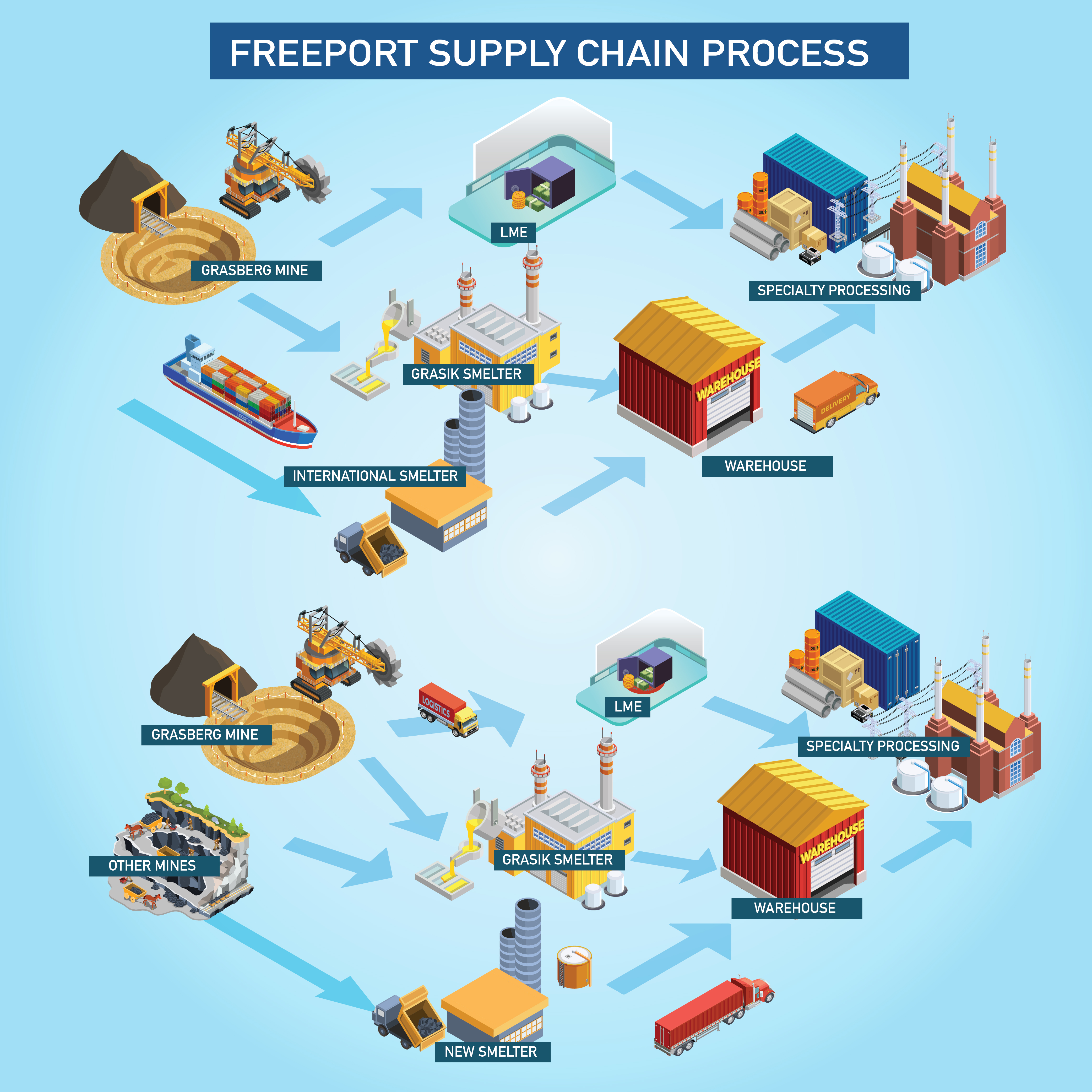Distribution Chain