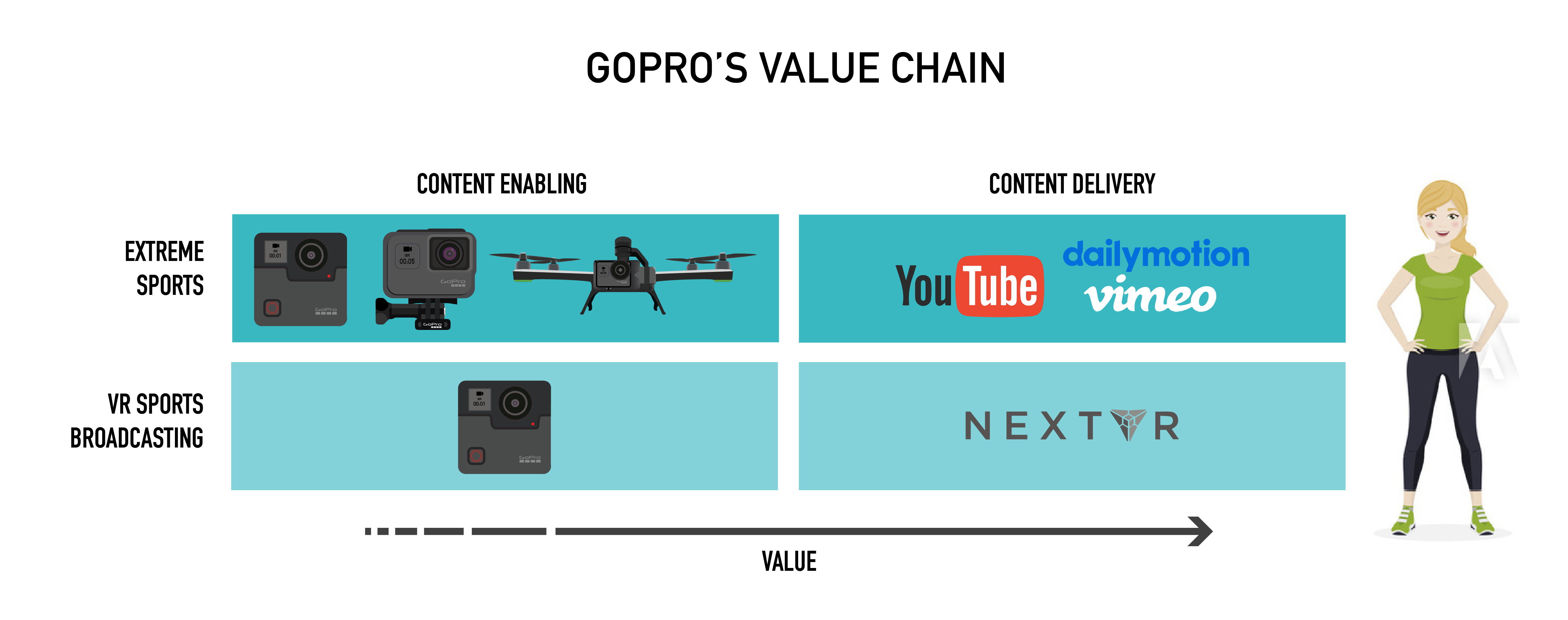 GoPro Value Chain