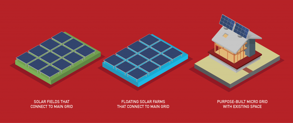 AM Resorts Graphic 2 - Solar Panel Options