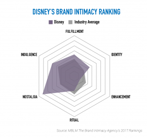 Disney Graphic 2 - Archetype Chart-01