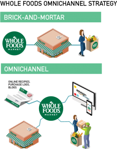 Whole Foods Graphic 4 - Omnichannel Strategy