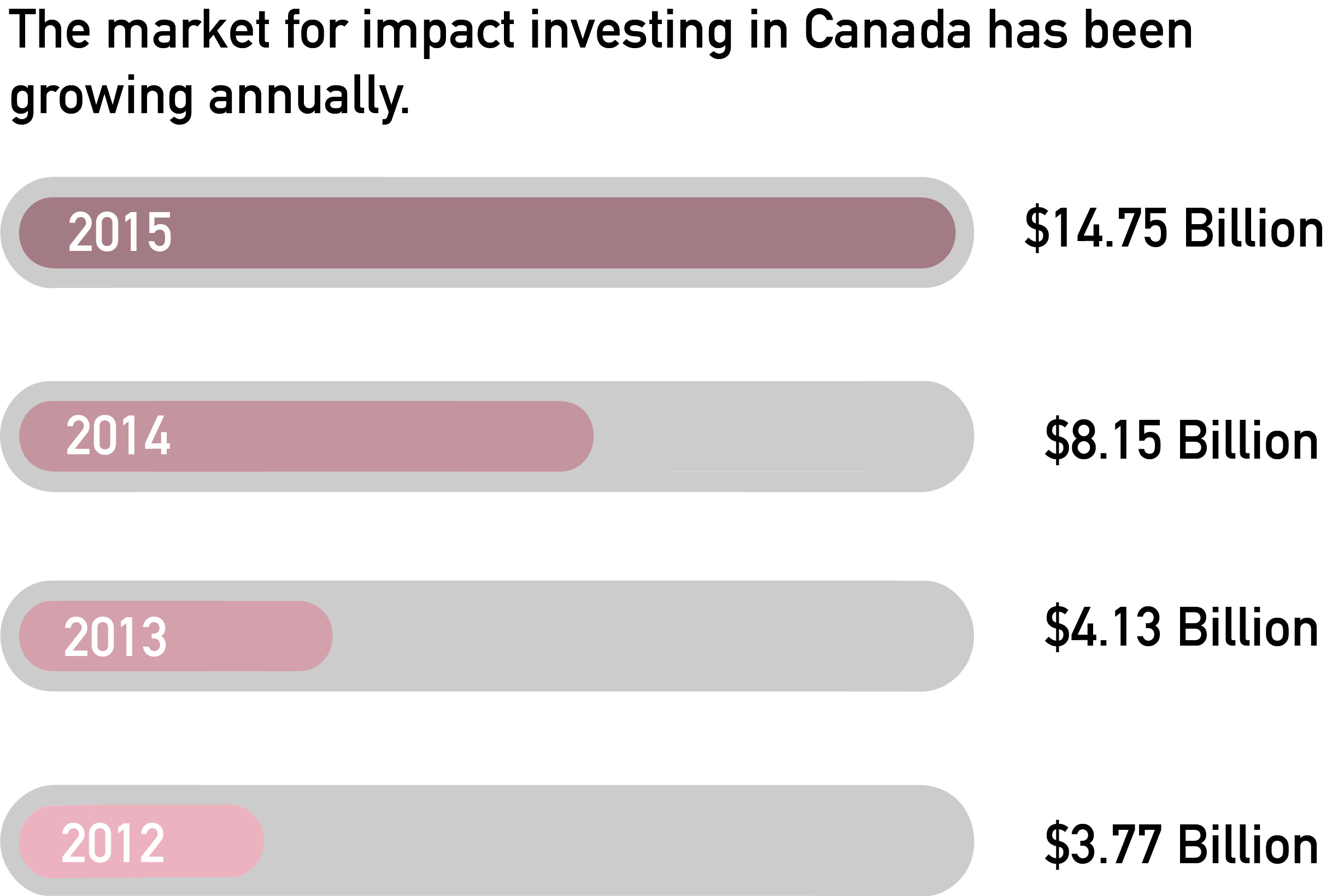 Impact Investing: A Matter of Measure - Ivey Business Review